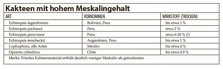 Kakteen-mit-hohem-meskalingehalt-tabelle