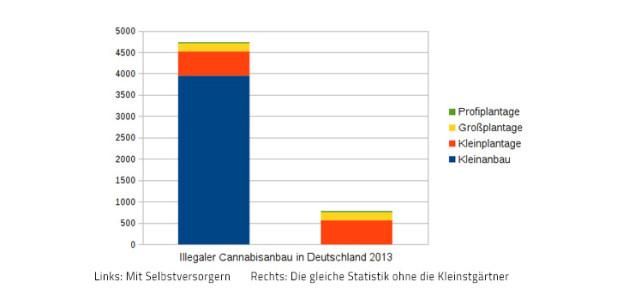 titel-statistik-illegaler-cannabis-anbau-in-deutschland-selbstversorger-kleinstbauern,-kleinanbau-kleinplantage-grossplantage-großplantage-profiplantage-schieflage-betrug-mortler-hanfgärtner