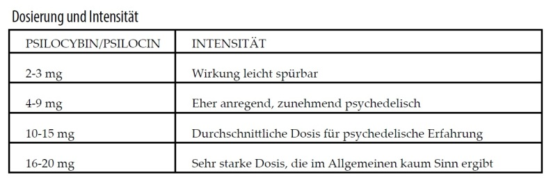 Pilz-Dosierung-Intensität-Zauberpilze-Tabelle