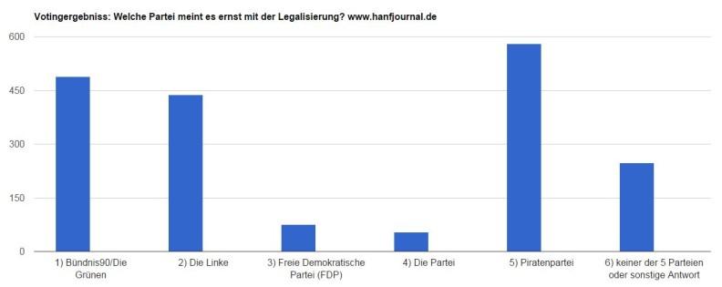 votingergebnisscannabisparteien