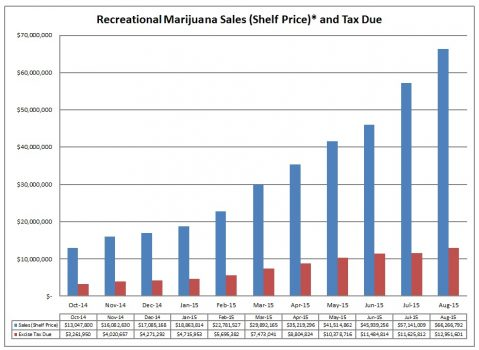 Schon ein wenig beeindruckend / Grafik: Washington State Liquor and Cannabis Board