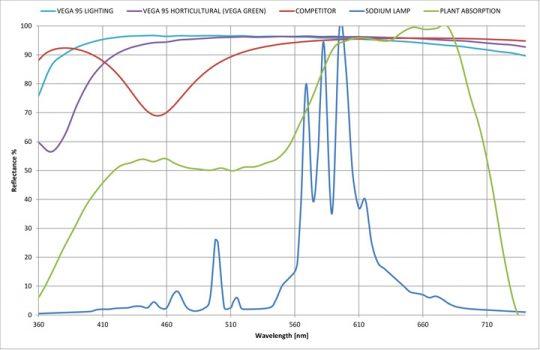 azerwing-wellenlängen-diagramm-grafik