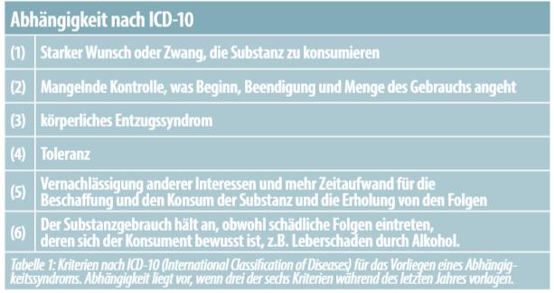Kriterien nach ICD-10 (International Classification of Diseases) für das Vorliegen eines Abhängigkeitssyndroms. Abhängigkeit liegt vor, wenn drei der sechs Kriterien während des letzten Jahres vorlagen.